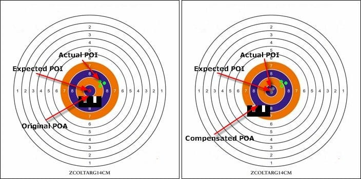 Original and Compensated Sight Picture – Fixed Sights