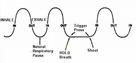 Breath Control While Shooting: 4 Options - USA Carry