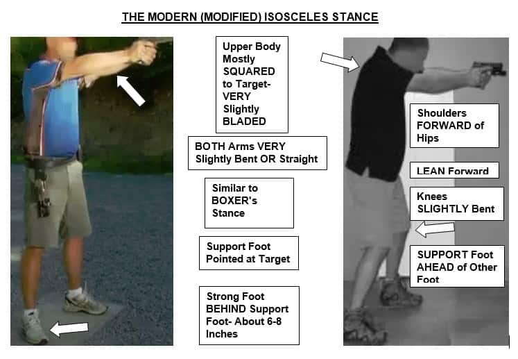 The Modern or Modified Isosceles Shooting Stance
