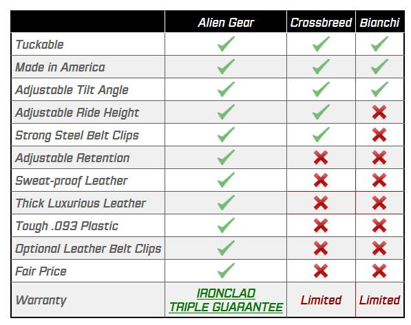 Holster Features & Comparison to Some Competition- from Alien Gear Website
