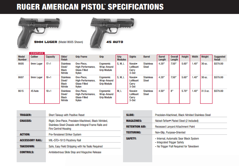 Ruger American Pistol Specifications