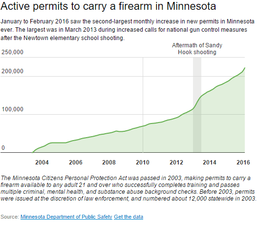 Minnesota...Another State with Soaring Concealed Carry Permits