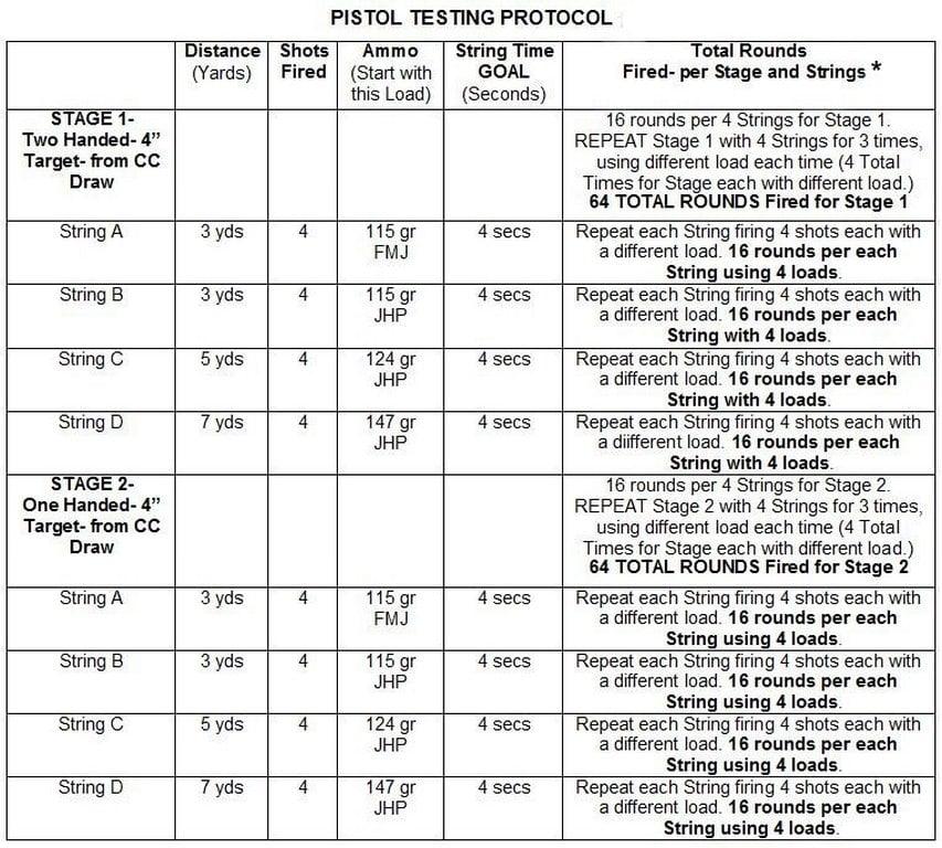 Pistol Testing Protocol-BEST- 853x768