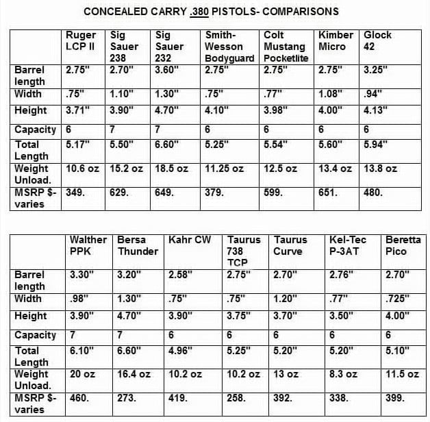 8-Concealed Carry .380 Pistols COMPARISON- 14 Pistols
