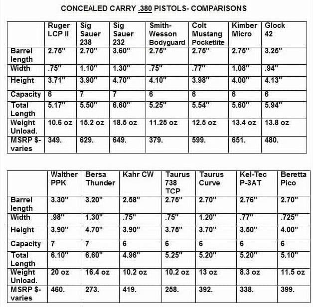 8-Concealed Carry .380 Pistols COMPARISON- 14 Pistols