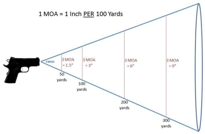 1 MOA = 1 Inch PER 100 Yards