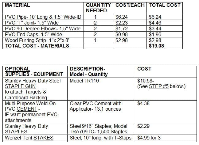 Target Stand Materials and Costs