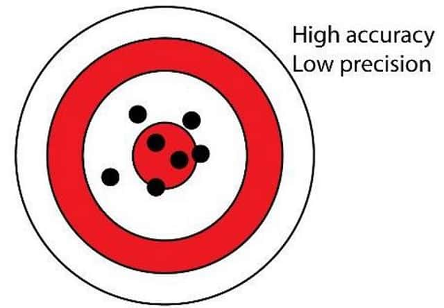 High Accuracy - Low Precision