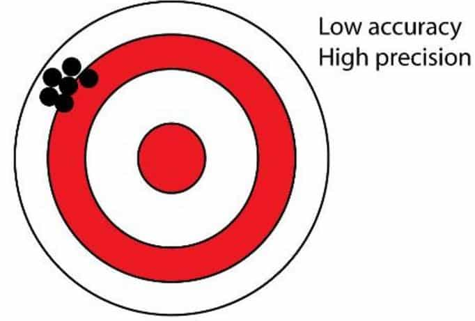 High Precision - Low Accuracy
