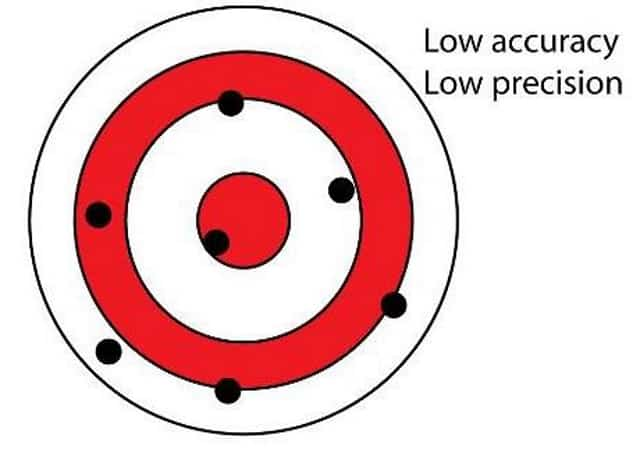 Low Accuracy - Low Position