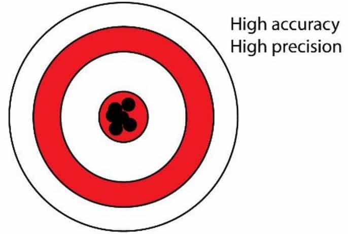 High Accuracy - High Precision