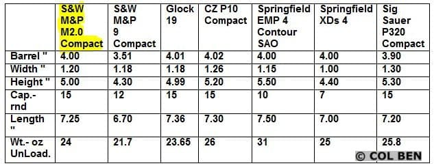 SW MP M2.0 COMPACT- 4 Inch Barrel Comparison GUNS