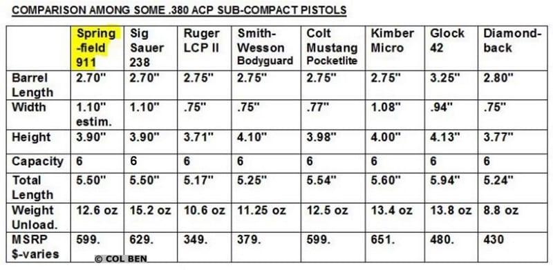 Springfield Armory 911 380 Comparison
