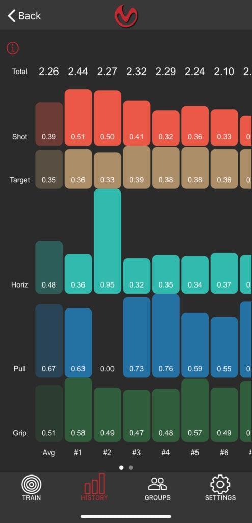 MantisX Holster Draw Analysis
